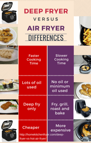 Deep Fat Fryer Vs Hot Air Fryer Home Kitchen Fryer