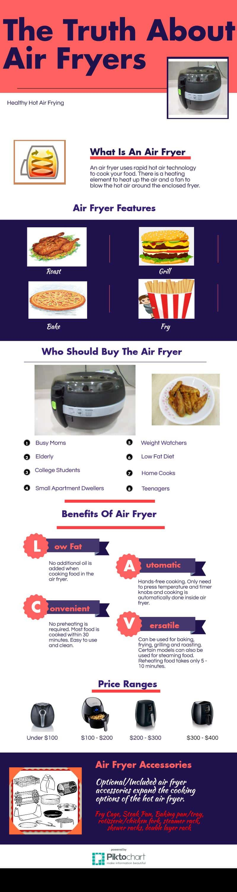 The Truth About Air Fryers